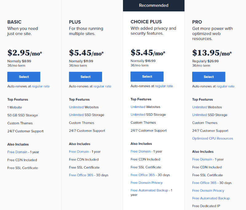 Overview of Bluehost's Shared Hosting Plans