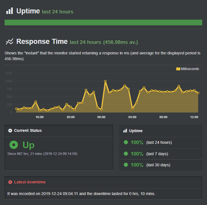 Hostinger-uptime